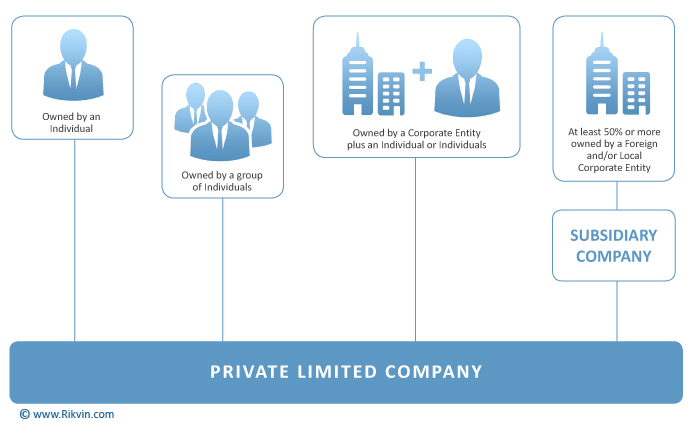 the transformation of corporation from public to private Differences between private limited companies and public limited companies posted in business law, guides, publications | on: march 1, 2013.
